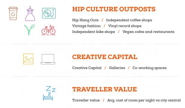Hip Hangout Index - Ranking Factors